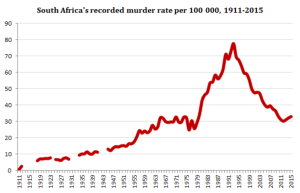 recorded murder rate per 100 000 _ 1911-2015